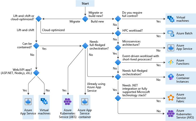 Azure compute choices