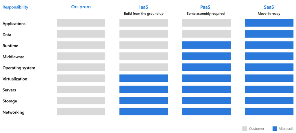 Graphic showing on-prem/IaaS/PaaS/SaaS